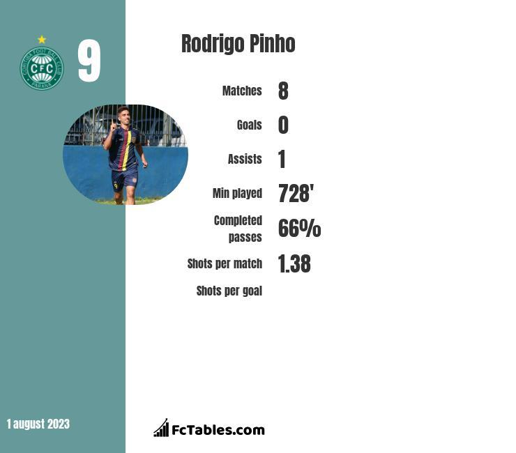 Rodrigo Pinho infographic