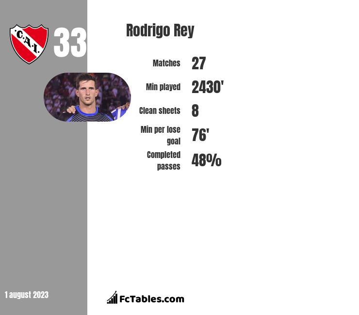 Rodrigo Rey infographic