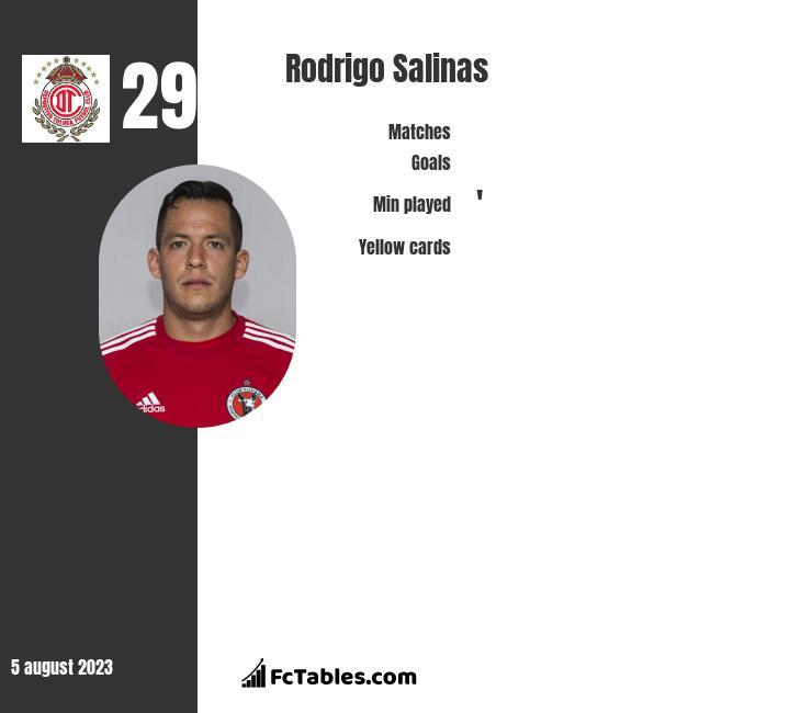 Rodrigo Salinas infographic