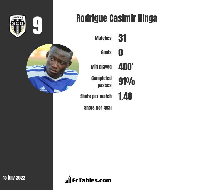Rodrigue Casimir Ninga infographic
