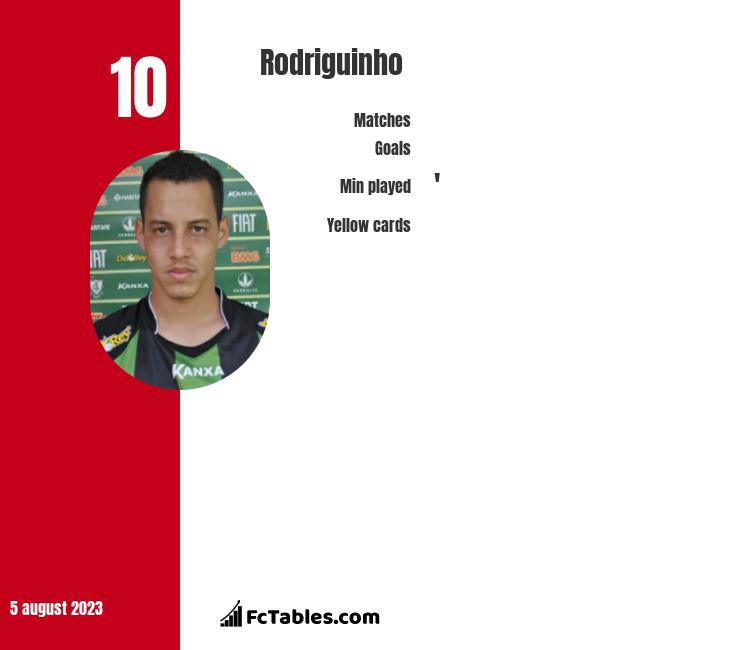 Rodriguinho infographic
