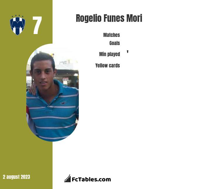 Rogelio Funes Mori infographic