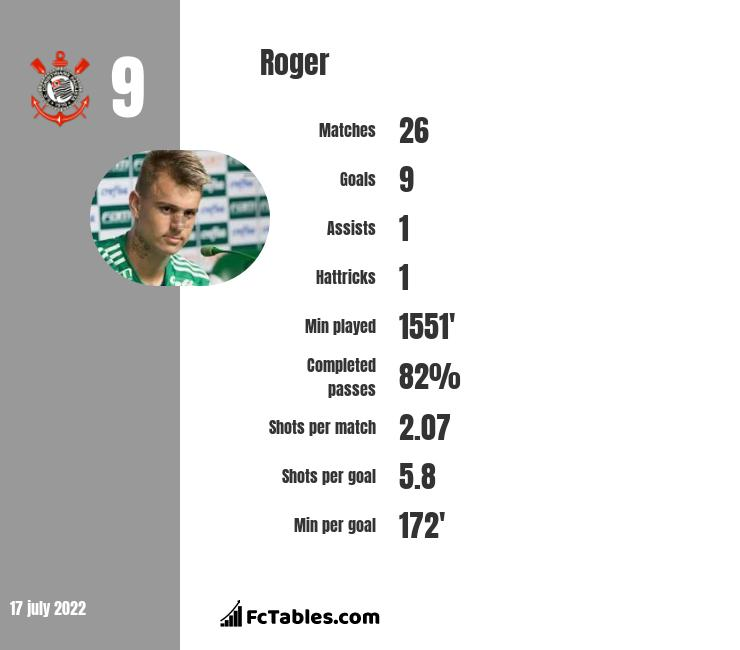 Roger infographic