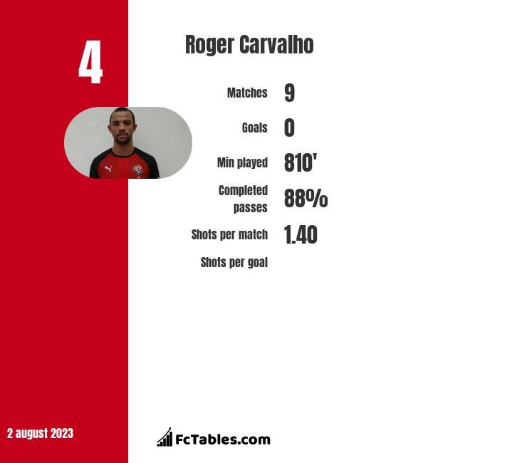 Roger Carvalho infographic