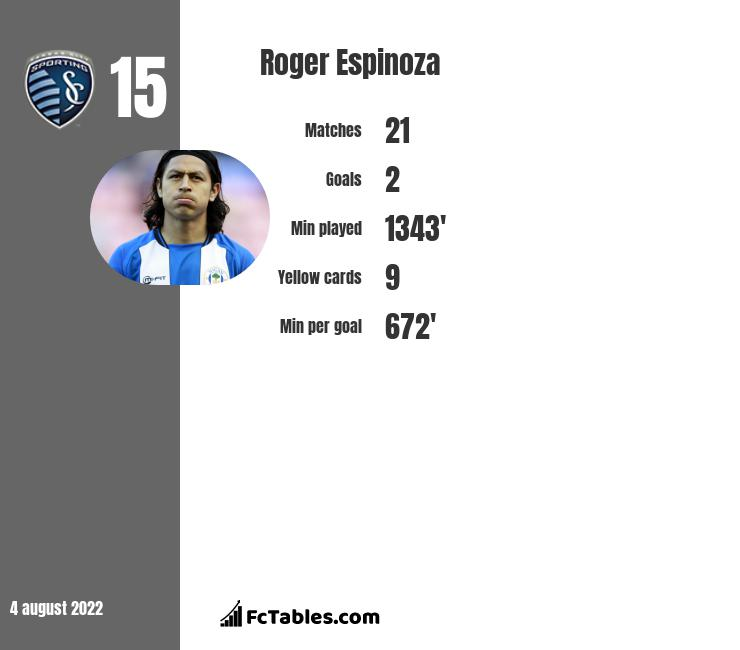 Roger Espinoza infographic statistics for Sporting Kansas City