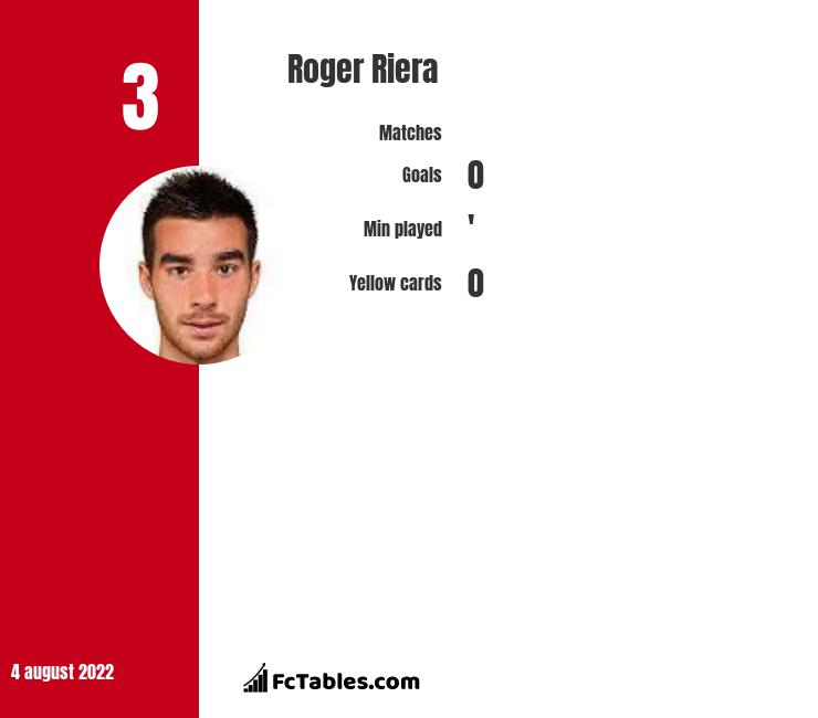 Roger Riera infographic