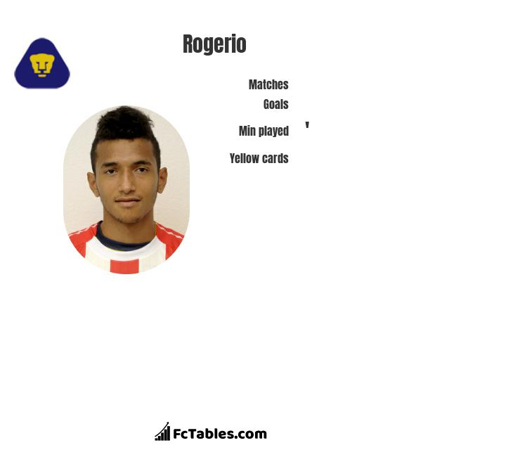 Rogerio infographic