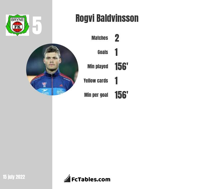 Rogvi Baldvinsson infographic