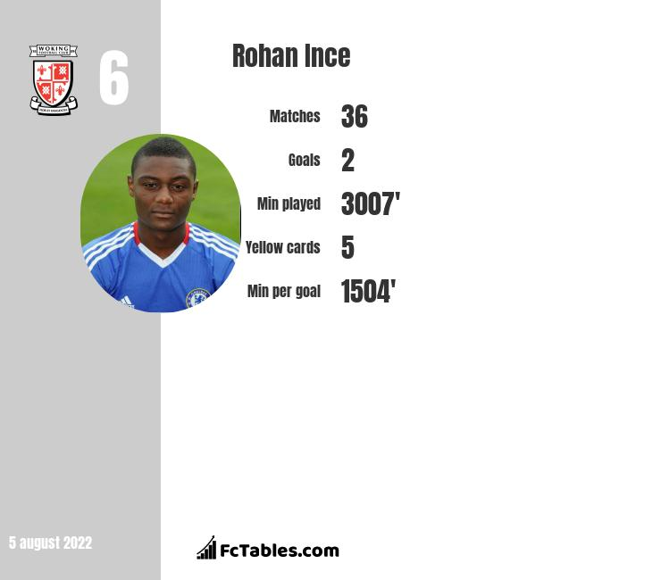 Rohan Ince infographic