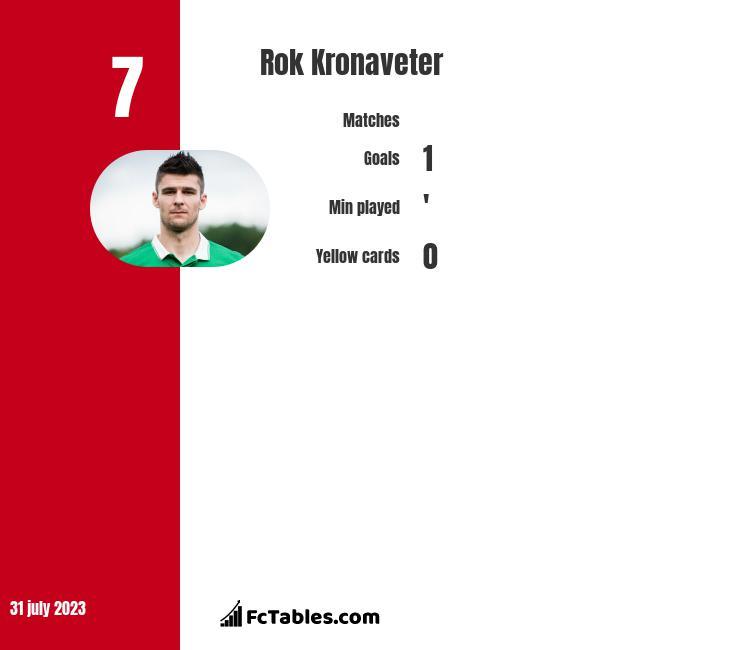Rok Kronaveter infographic