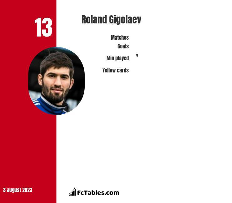 Roland Gigołajew infographic