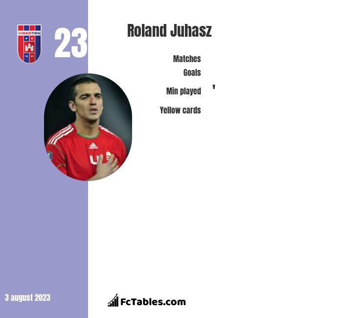 Roland Juhasz infographic