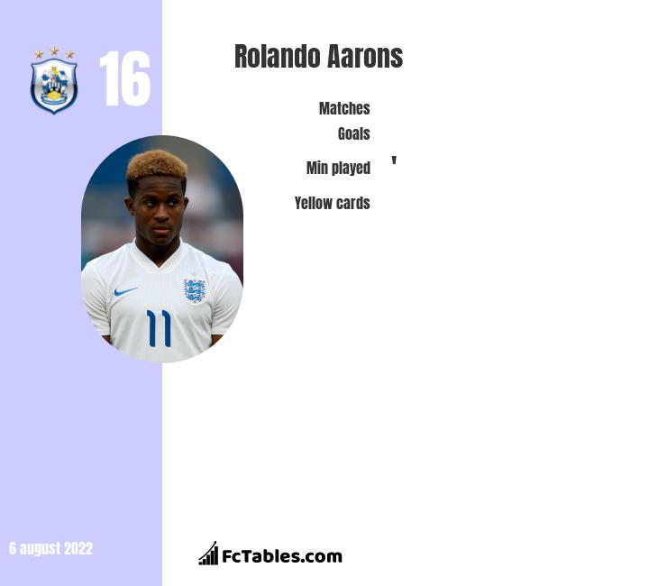 Rolando Aarons infographic statistics for Motherwell
