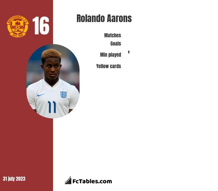 Rolando Aarons infographic