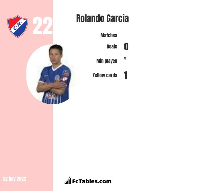 Rolando Garcia infographic