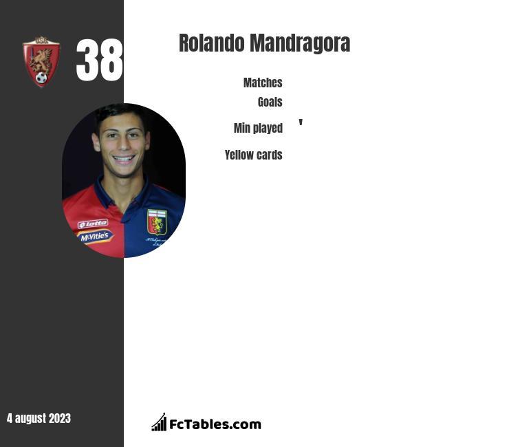 Rolando Mandragora infographic