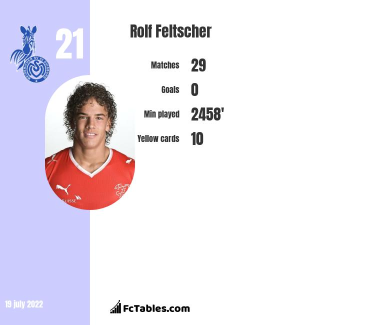 Rolf Feltscher infographic statistics for LA Galaxy