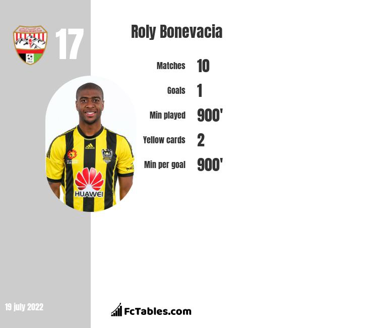 Roly Bonevacia infographic