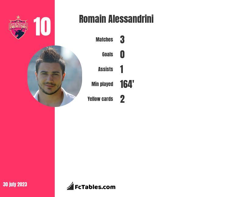 Romain Alessandrini infographic