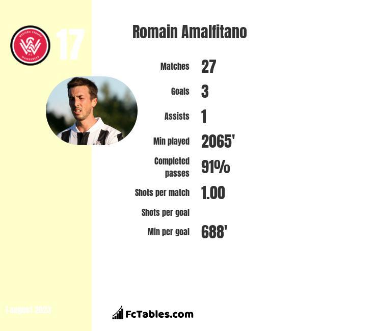 Romain Amalfitano infographic