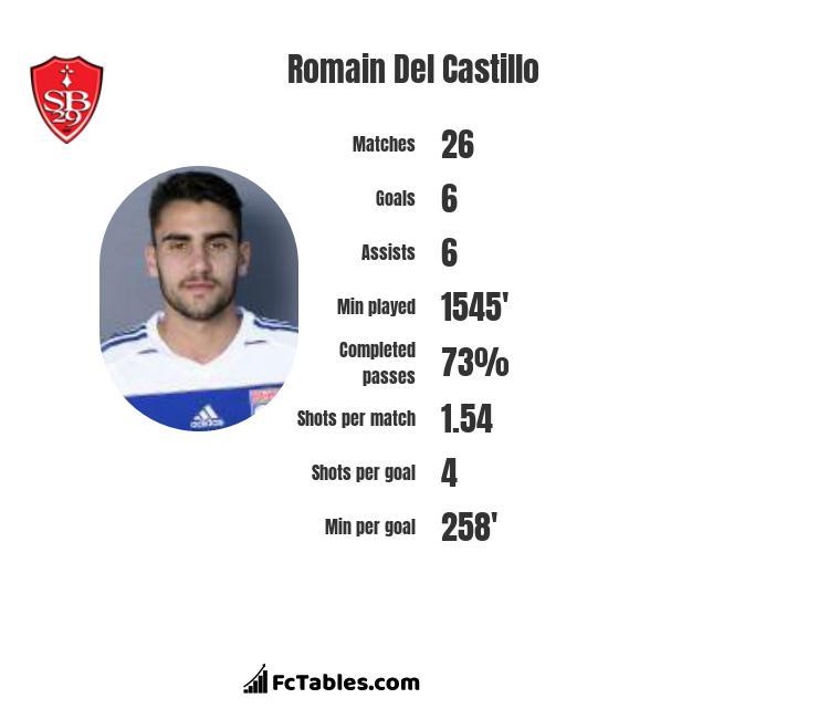 Romain Del Castillo infographic