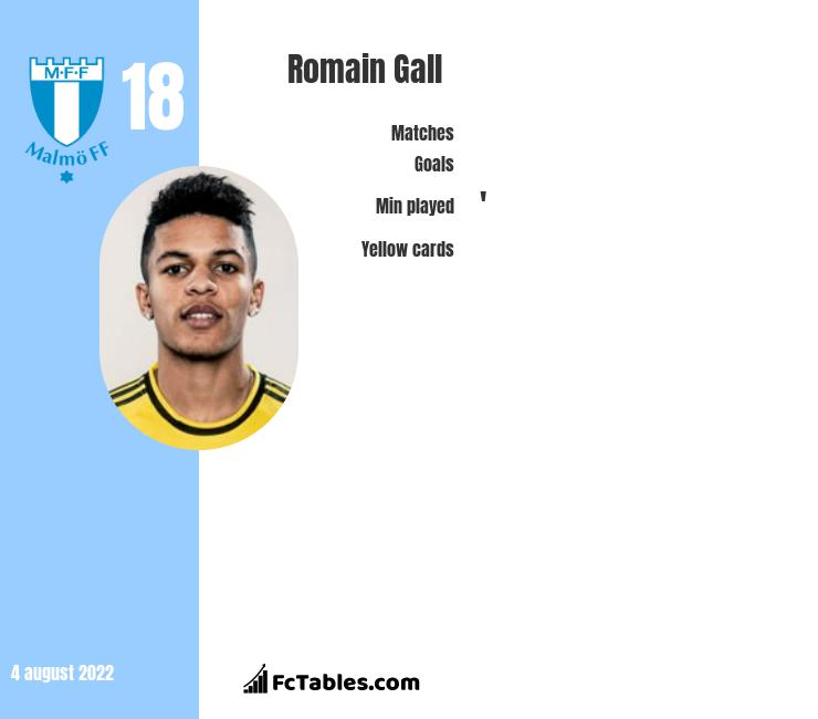 Romain Gall infographic statistics for Malmoe FF