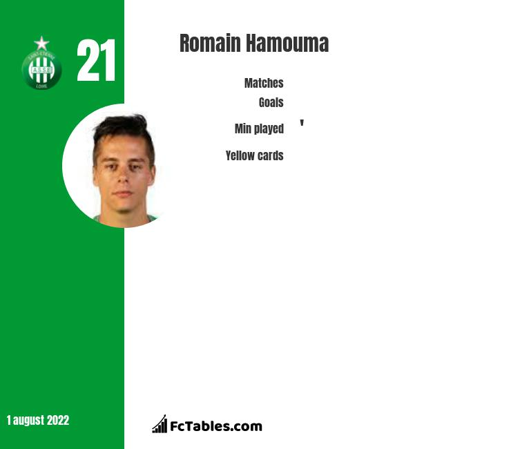 Romain Hamouma infographic statistics for Saint-Etienne
