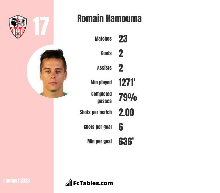 Romain Hamouma infographic