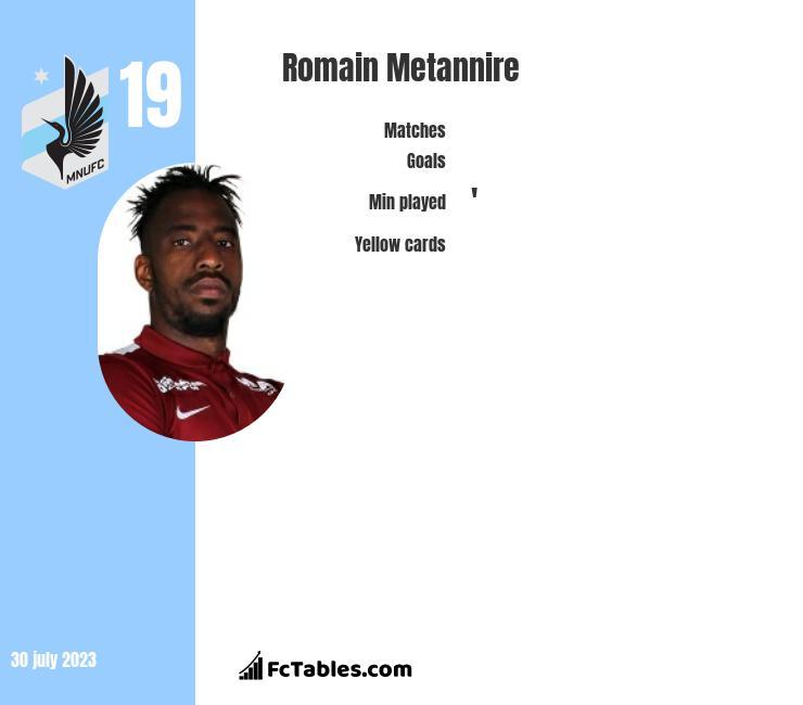 Romain Metannire infographic