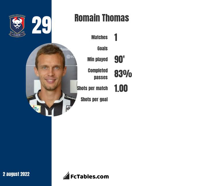 Romain Thomas infographic statistics for Angers