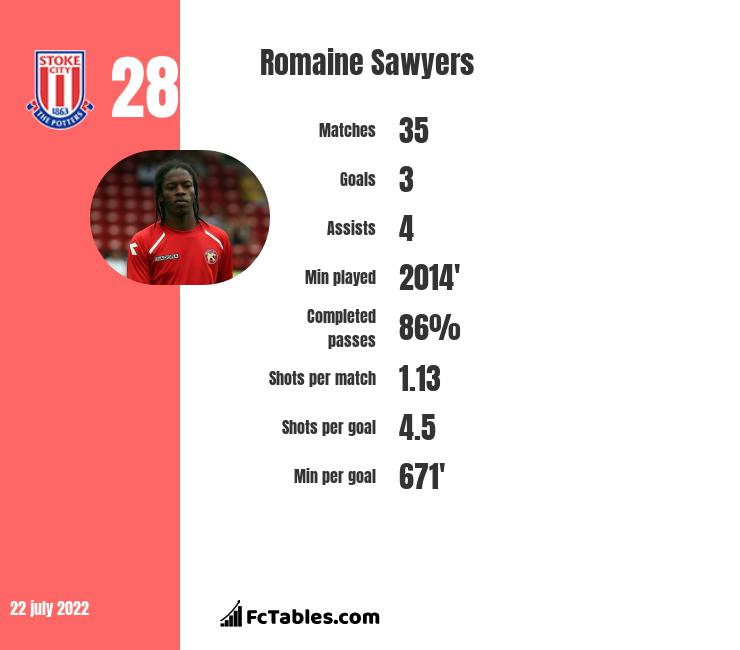 Romaine Sawyers infographic