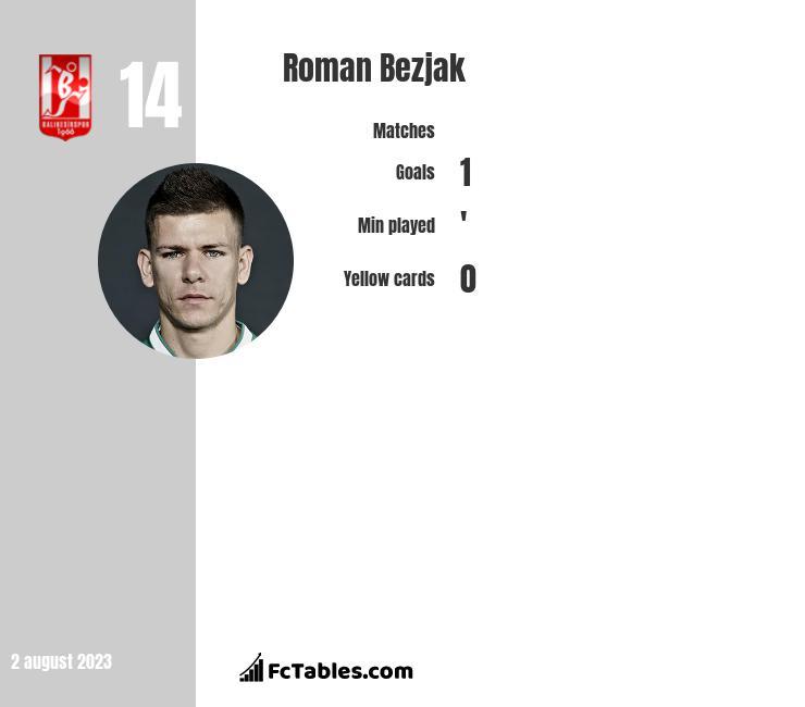 Roman Bezjak infographic