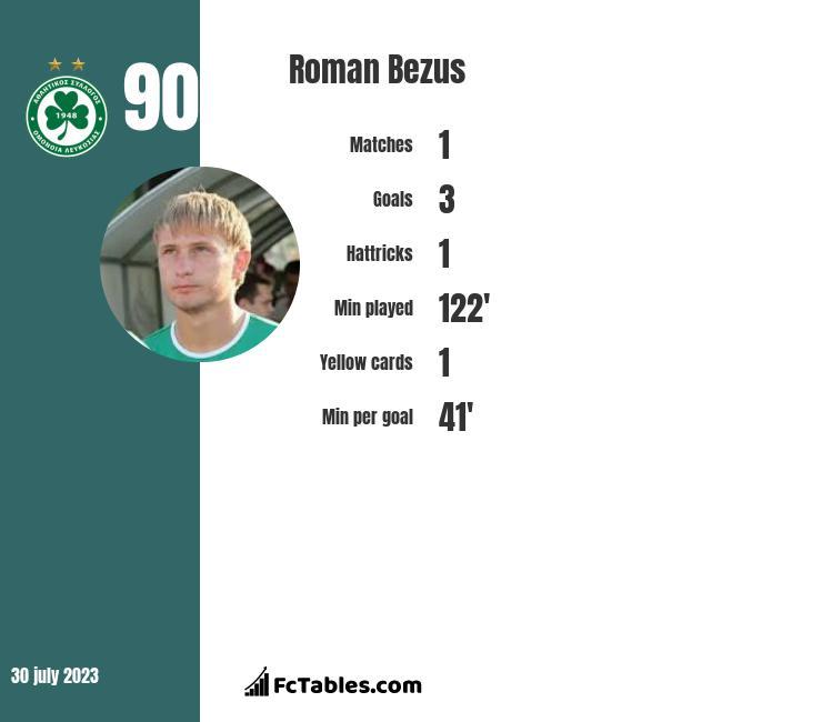 Roman Bezus infographic