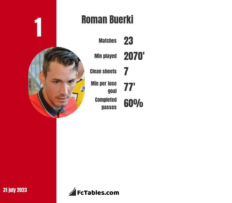 Roman Buerki infographic