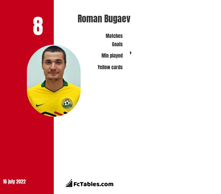 Roman Bugaev infographic