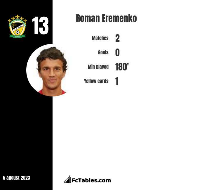 Roman Eremenko infographic