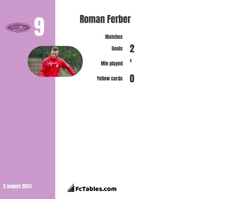 Roman Ferber infographic