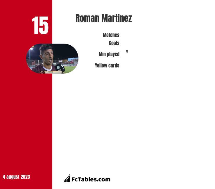 Roman Martinez infographic