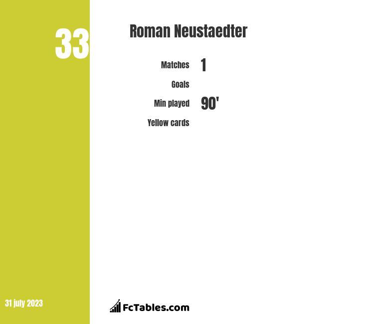 Roman Neustaedter infographic