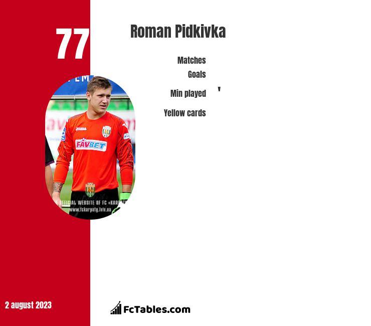Roman Pidkivka infographic