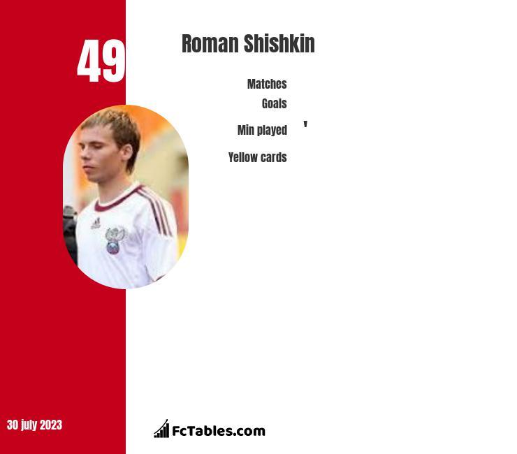 Roman Shishkin infographic