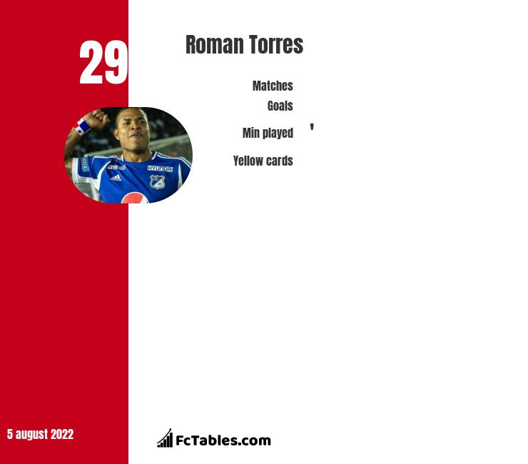 Roman Torres infographic statistics for Seattle Sounders FC