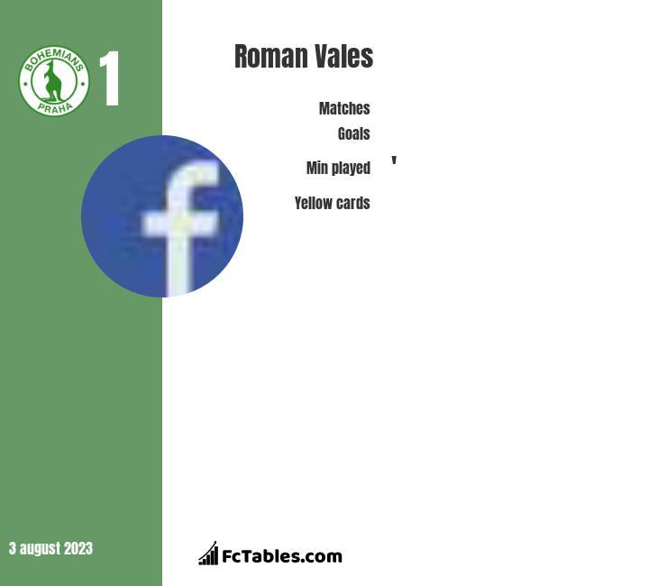Roman Vales infographic