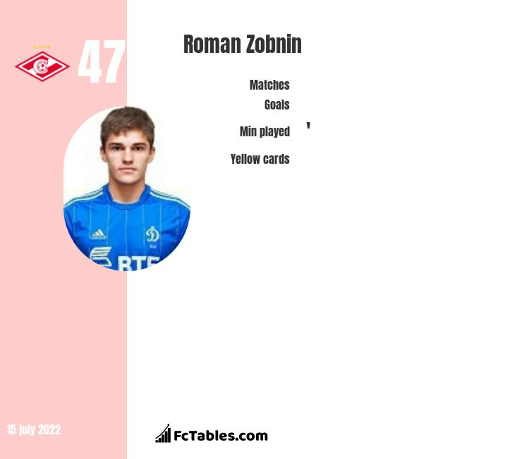 Roman Zobnin infographic