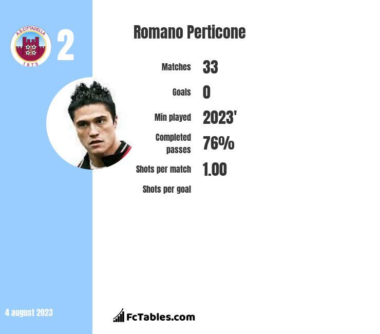 Romano Perticone infographic