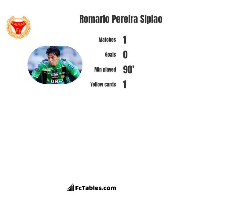 Romario Pereira Sipiao infographic