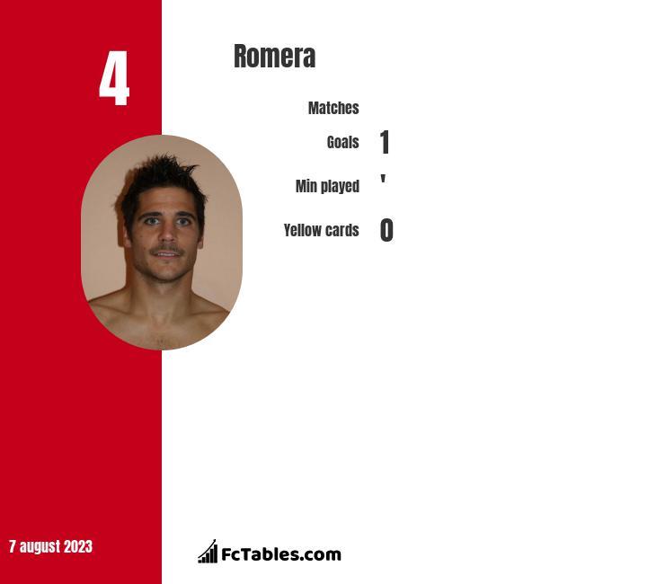 Romera infographic
