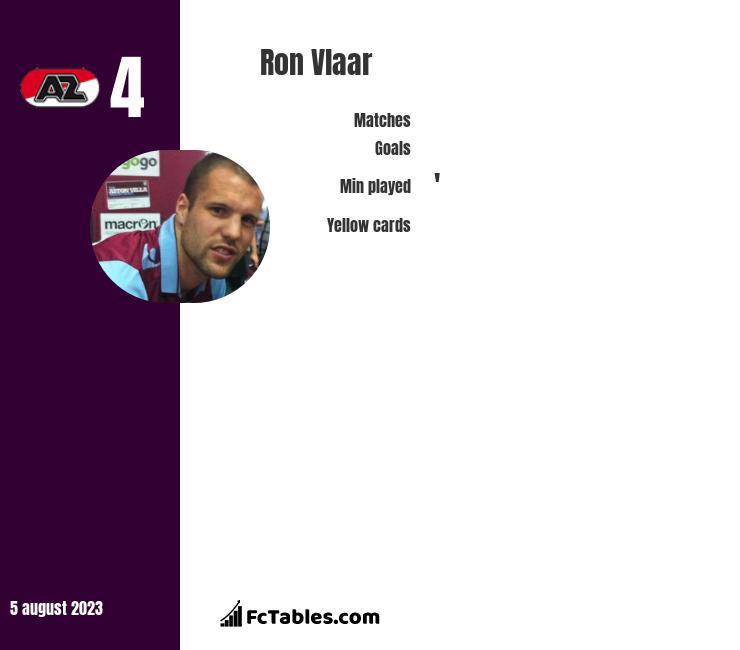 Ron Vlaar infographic