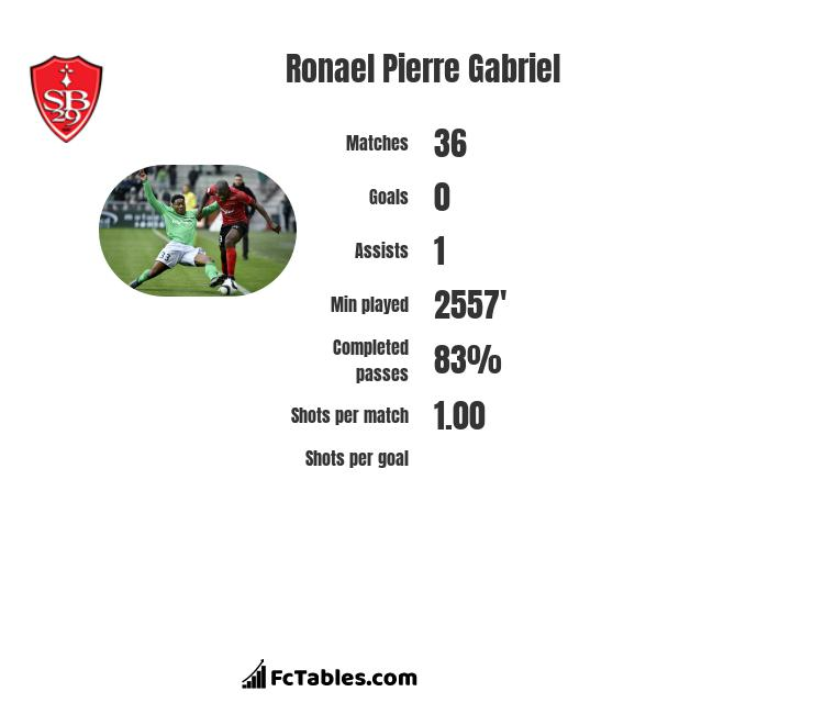 Ronael Pierre Gabriel infographic statistics for Mainz 05