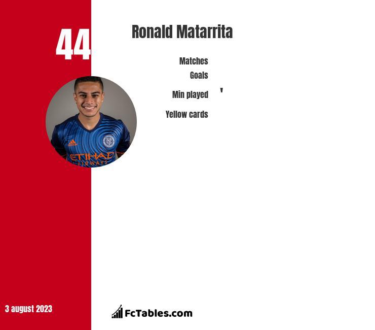 Ronald Matarrita infographic